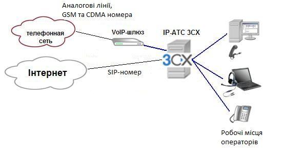 операторов call-центра из