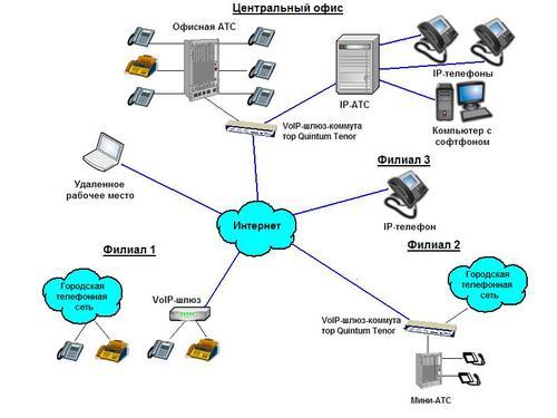 корпоративной сети
